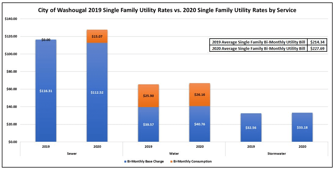 Utility Rates Chart