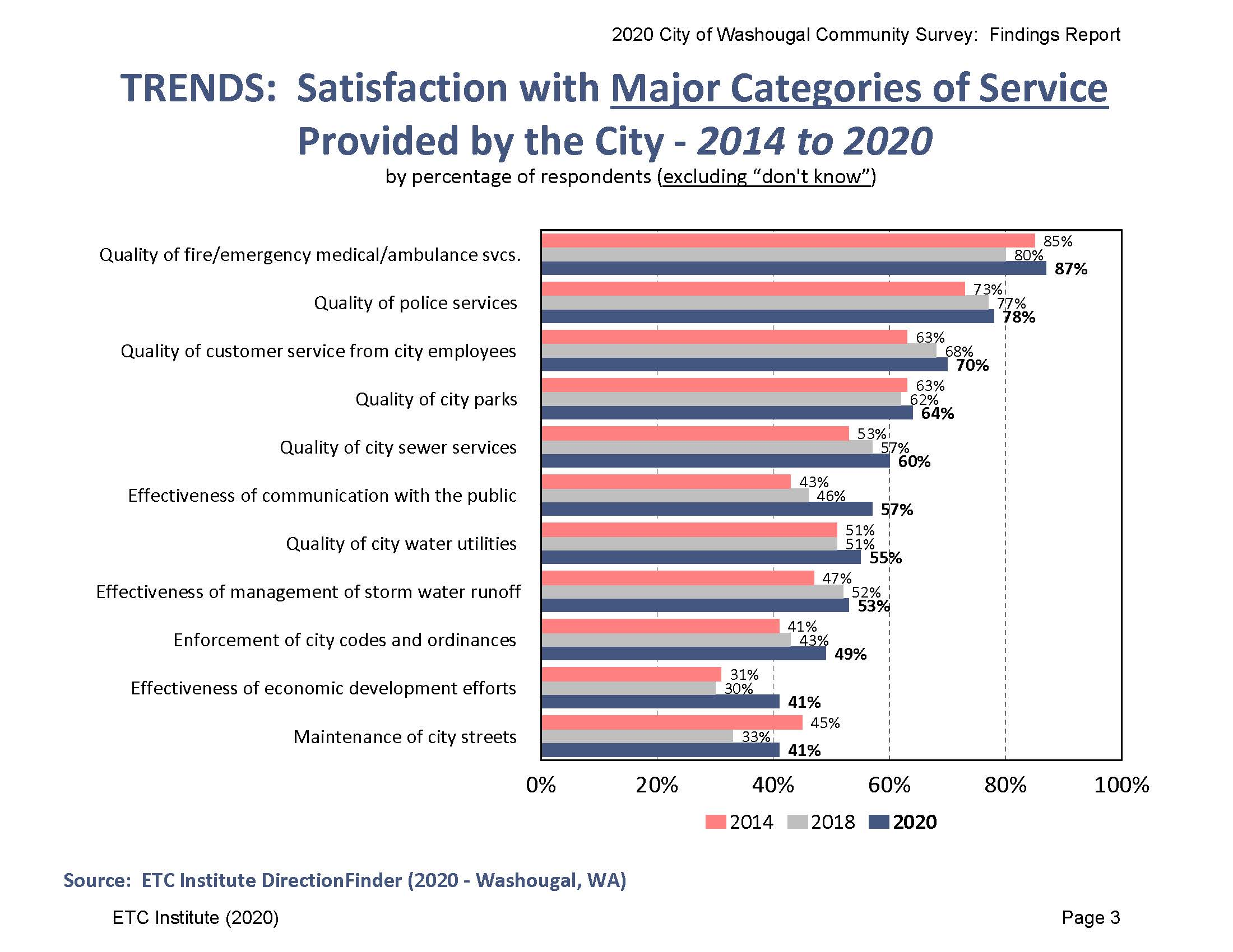 Satisfaction with Major Categories of Service 2014-2020