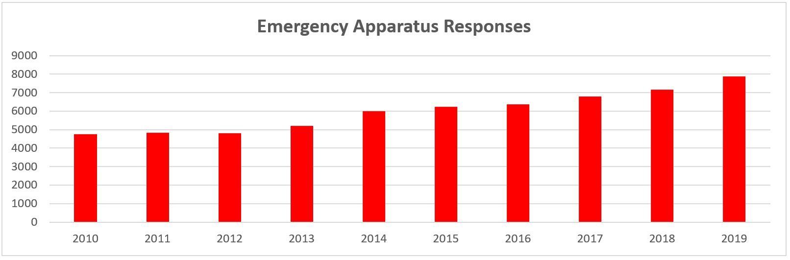 Emergency Apparatus Responses